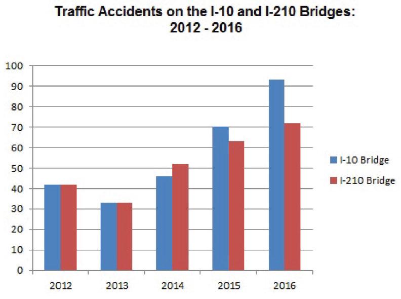 BestOfSwla I-210 Bridge Repair: The Real Cost - BestOfSwla